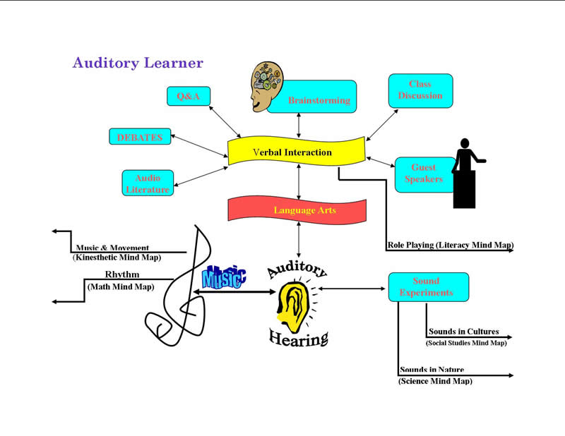 an analysis of the various methods of being taught kinaesthetic auditory and visual learners Are you a verbal learner or a visual learner chances are, you've pegged yourself or your children as either one or the other and rely on study techniques that suit your individual learning needs and you're not alone— for more than 30 years, the notion that teaching methods should match a student's.