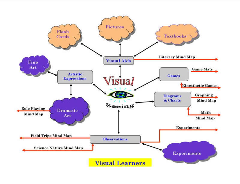 learners as individuals and difference in learning language  image